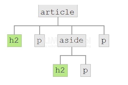 macam-macam-combinator-di-css