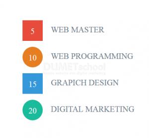 Cara Memberikan Style pada Ordered List dengan HTML CSS