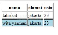 belajar mengenal selector gt() pada jquery2