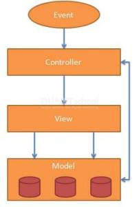 Mengenal MVC pada AngularJS