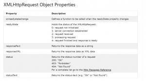 cara menggunakan ajax dengan javascript